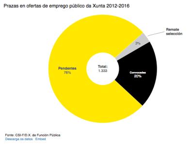 Gráfico incluido na información de Praza Pública cos datos aportados por CSIF